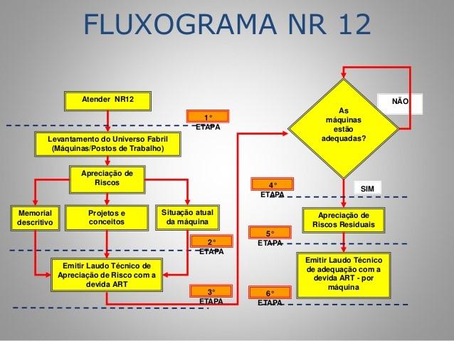 Adequação NR12 - Automa